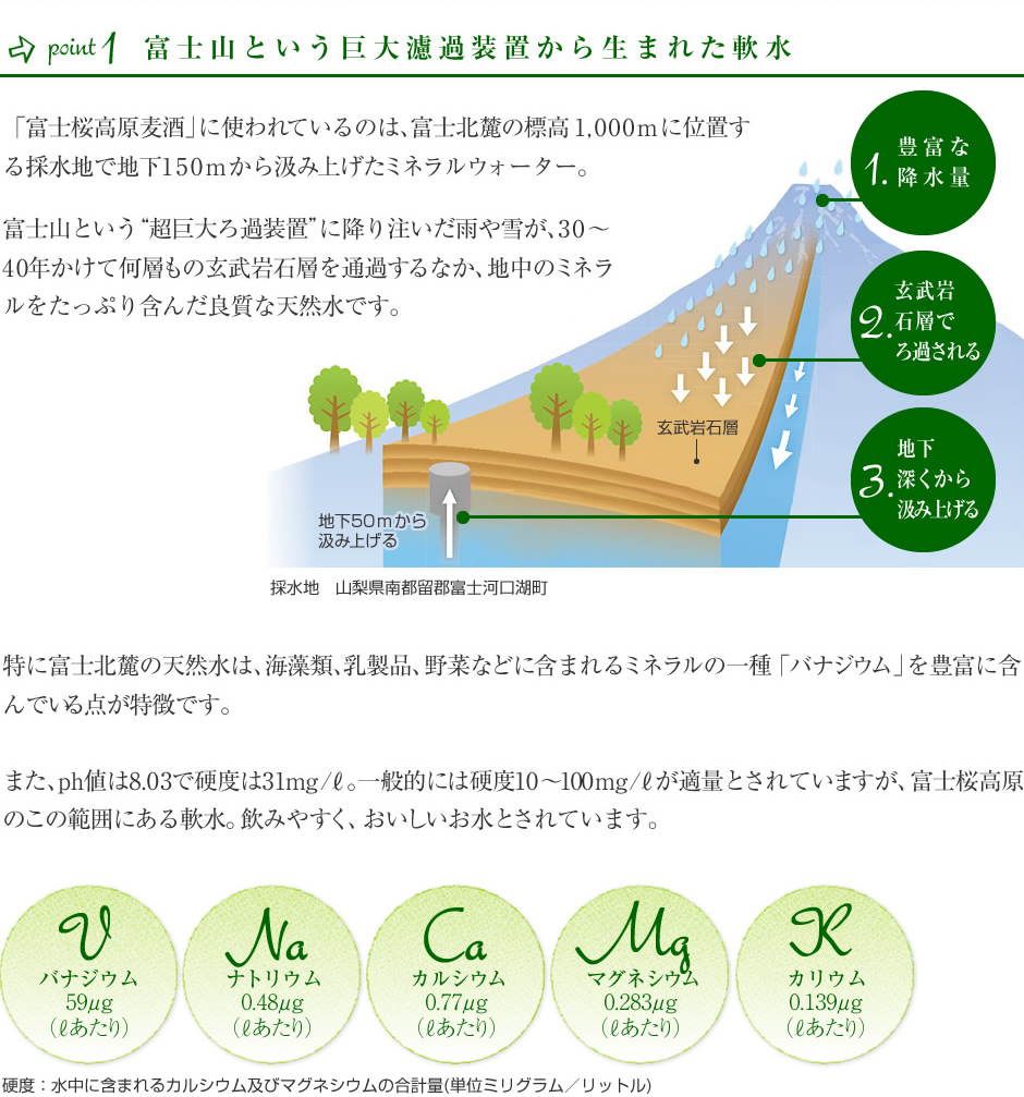 富士山麓のミネラルウォーター